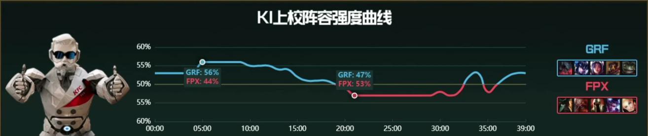【战报】挽狂澜于既倒 FPX击败GRF抓住一线生机